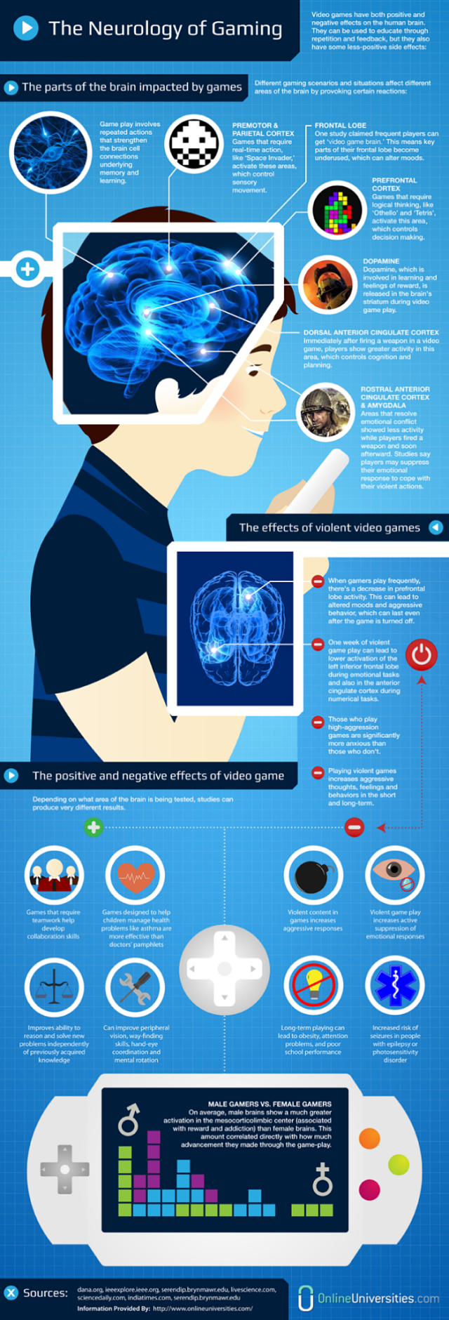 effect-video-games-brain-infographic