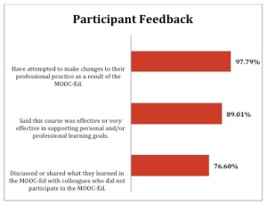 Chart of participant feedback on course objectives.